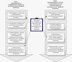 Система мотивации персонала ООО М видео менеджмент На Рис 3 показаны основные этапы реализации двух названных вариантов политики стимулирования
