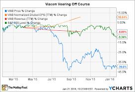 3 Reasons Viacom Stock Could Keep Falling The Motley Fool