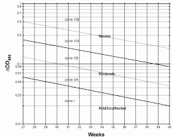 Bilirubin Range Newborn Chart Awesome Sample Normal Bilirubin Levels In Newborns Chart At