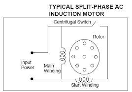 the normal sd is below the synchronous sd and depends upon the load on the motor characteristics of split phase