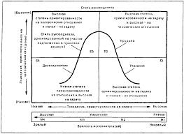 Стили руководства Ситуативная модель руководства Херси и Бланшара