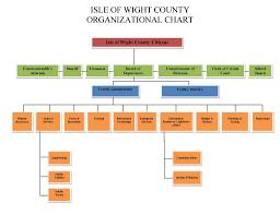 Nike Hierarchy Chart 32 Unique Disney Organizational Structure Chart