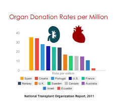 which country has the highest organ donation rates newshour donationrates2