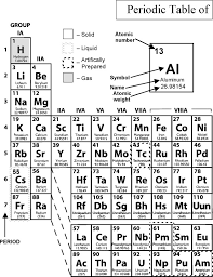 style and usage for chemistry