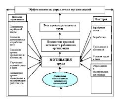 Эффективность управления организацией и направления ее повышения  Курсовая работа на тему качество и эффективность управления предприятием
