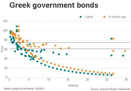 The Curious Greek Bond Price Chart