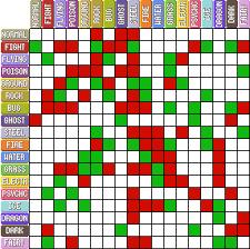 Pokemon Go Type Chart Album On Imgur