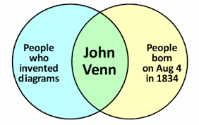 John Venn Venn Diagram 180 Years Of Venn Logos Con Carne