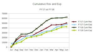 Revenue Expense Chart 2018 1 Senior College At Belfast