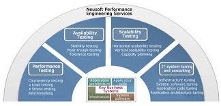 Performance Engineering Performance Engineering Services_neusoft