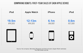 Apple Watch Why Let Facts Cloud The Debate Monday Note