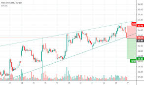 Tata Steel Candlestick Chart Trader Surajbhange007 Trading Ideas Charts Tradingview
