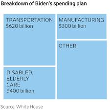 Biden's Infrastructure Plan Visualized ...