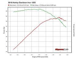 2018 Harley Davidson Sportster Iron 1200 Dyno Cycle World