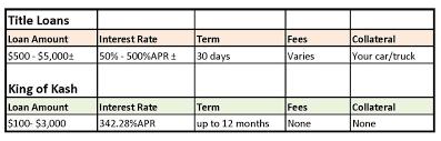 Title Loans Interest Rates Logbook Loans Uk