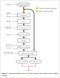 Plating Process Flow Chart Preliminary Study On Recovery Of Nickel From Electro Nickel