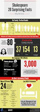 top ideas about macbeth william shakespeare some interesting factoids about william shakespeare and the man behind the quill assembled in a short infographic along book torrents to