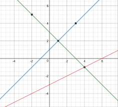 This page shows how to draw the two possible tangents to a given circle through an external point with compass and straightedge or ruler. Connect The Dots Activity Builder By Desmos