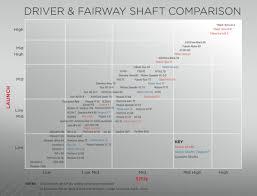 Titleist Shaft Flex Chart Golf Driver Shaft X Flex Swing Speed Chart