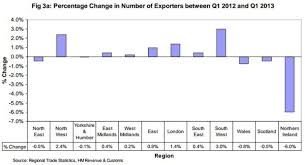 Uk Deficit Chart Charts In Focus Uk S Regional Trade Deficit As Imports