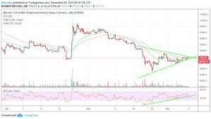 Xbt Usd Analysis Bitcoin Flat Out At 7 500 Where To Next