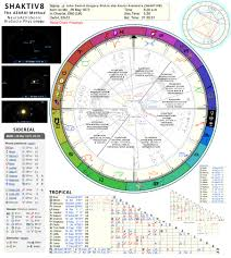 Restorative Astrology Daniel Alzamora Dickin