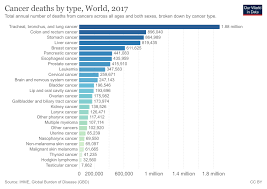 Cancer Risk By Age Chart Cancer Our World In Data