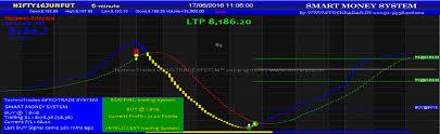 Nifty Signals Trading Stocks