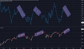 Nyse Arms Index Chart Addn Index Charts And Quotes Tradingview