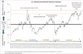 Ten Charts Demonstrating The 2017 Stock Market Euphoria And
