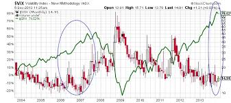Volatility Index Chart Fear Index Hits Multiyear Low A Bad Omen For Stock