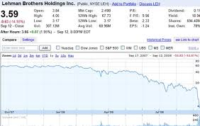 Lehman Brothers Stock Chart 2008 Best Picture Of Chart