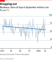 Winemaking Log Chart Climate Change Is Forcing Winemakers To Move Further From