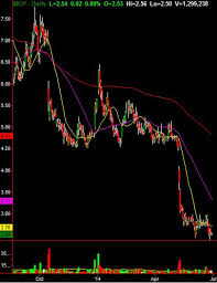 Molycorp Stock Chart Molycorp Inc May Be Getting Ready To Rip Higher Stock