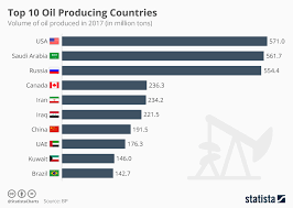Chart Top 10 Oil Producing Countries Statista