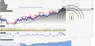 Todays Market Calls Of Gold Wti Crude Oil Forecast