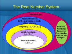 Real Number System Chart 28 Best Prealg Classify Numbers Images Real Number System