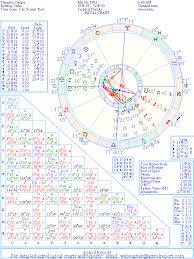 The Natal Chart Of Priyanka Chopra