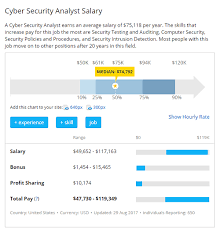 Law Firm Associate Salary Chart Cyber Security Salary Guide What Does Todays Cyber