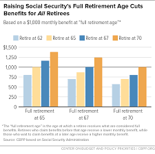 Raising Social Securitys Retirement Age Cuts Benefits For