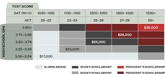 Iowa State Scholarship Chart Wabash College Admissions Financial Aid Crawfordsville