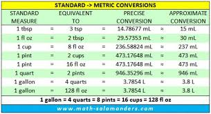 cooking units of measure chart liquid conversions american