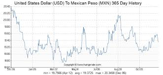 Usd Mxn Chart 60000 Usd United States Dollar Usd To Mexican Peso Mxn