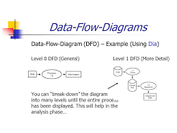bif  system analysis  amp  design diagramming     i    data flow diagrams  data flow diagram  dfd    example