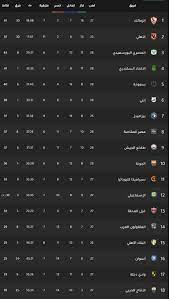 ترتيب الدوري المصري بعد فوز الأهلي على مصر المقاصة