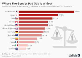 Pay Gap Chart Chart Where The Gender Pay Gap Is Widest Statista