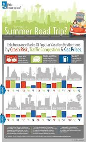 auto insurance quotes best and worst cities for summer drivers graphic erie insurance