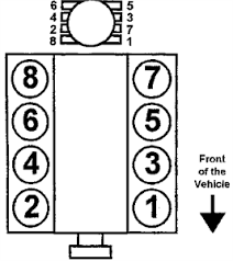 solved firing order diagram for 2002 tahoe fixya 5 0l 5 7l and 7 4l engines firing order 1 8 4 3 6 5 7 2 distributor rotation clockwise