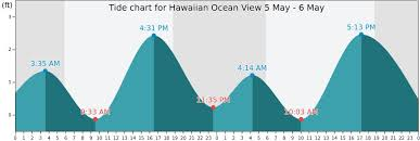 Hawaiian Ocean View Tide Times Tides Forecast Fishing Time