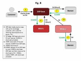 the dsp desk in turn could then close out its short s the revised transaction structure included the following additional elements